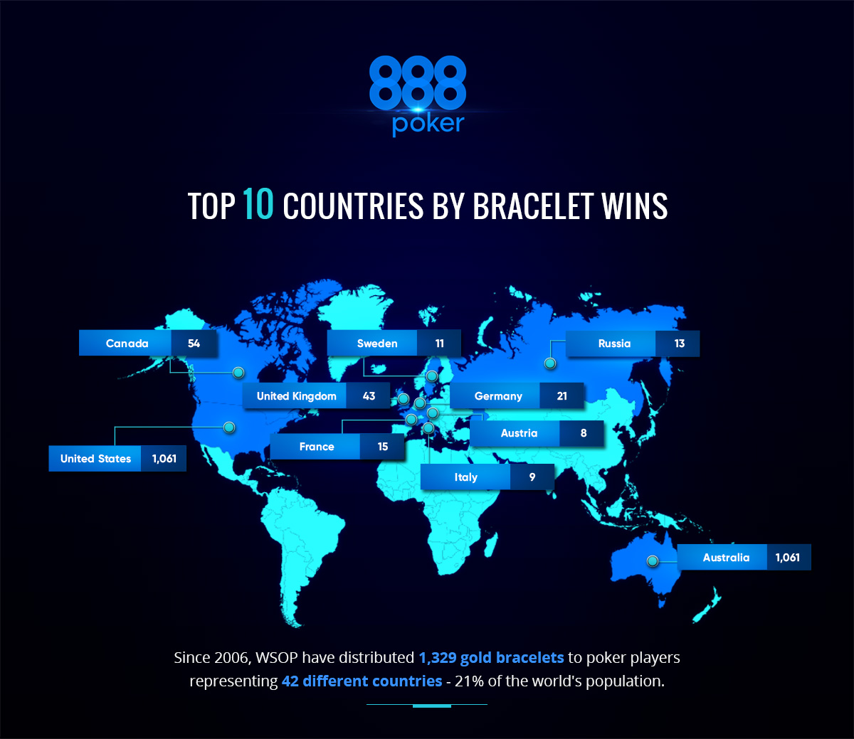 The World in the World Series of Poker